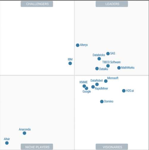 Comparativas de Software Business Intelligence (Actualizado a febrero 2020) - Publicamos recopilación de las últimas comparativas de Software Business Intelligence que se han publicado en los últimos meses.