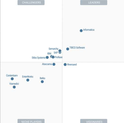Magic Quadrant for Master Data Management Solutions (Enero 2020) - Publicamos Magic Quadrant for Master Data Management Solutions