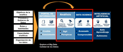 Gartner Data and Analytics Summit en México : resumen de tendencias e ideas. Por Julio Quiñónez. - Publicamos grabación del webinar grabado el día 16/10/2018