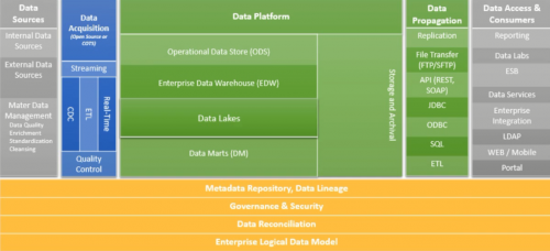Data Virtualization – The Only Agile Data Delivery Platform -